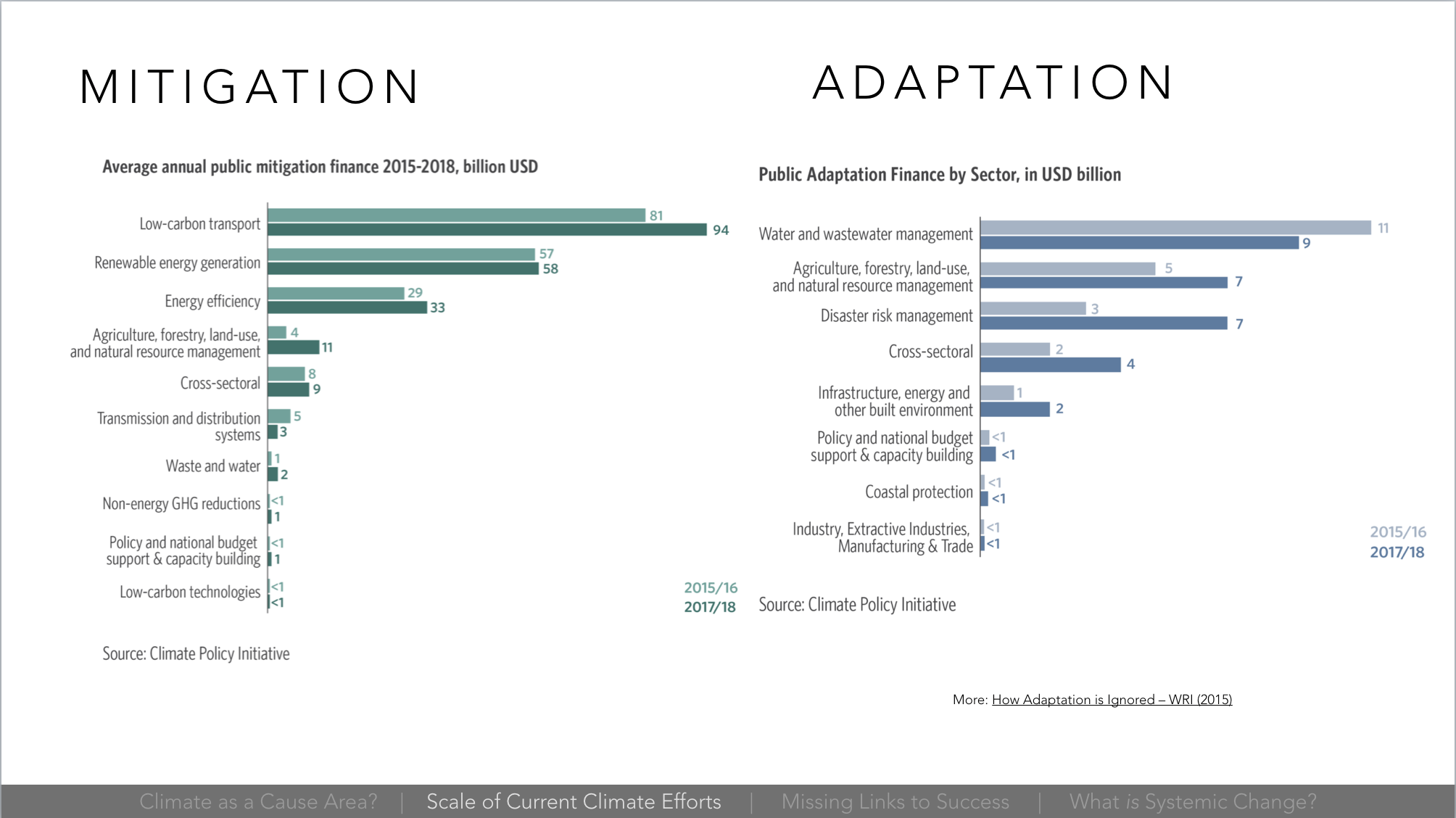 Image showing more money goes to climate mitigation than adaptation